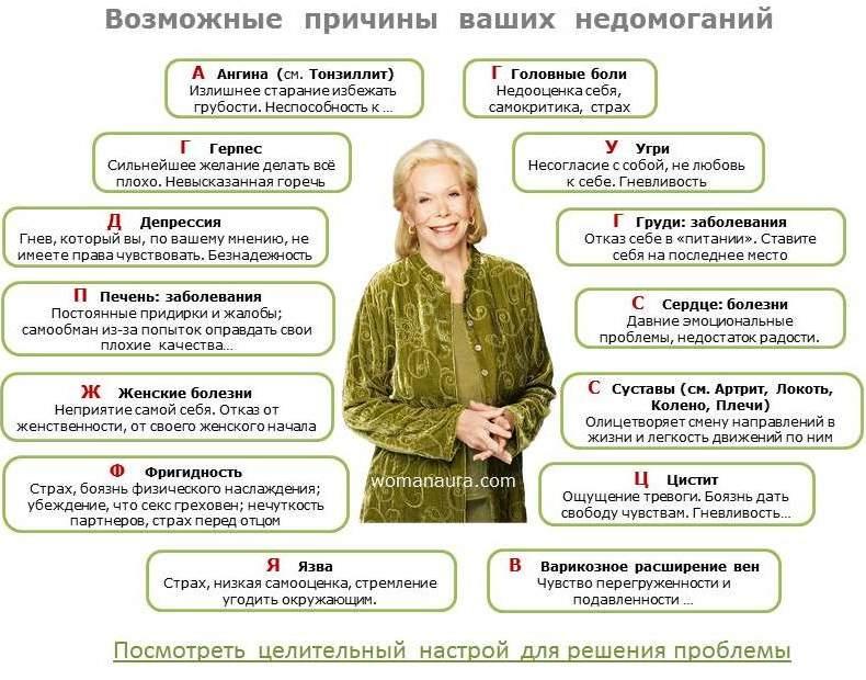 Луиза Хей  Таблица болезней  Исцеляющие аффирмации Луизы Хей