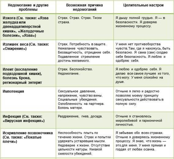 ЛУИЗА ХЕЙ таблица болезней