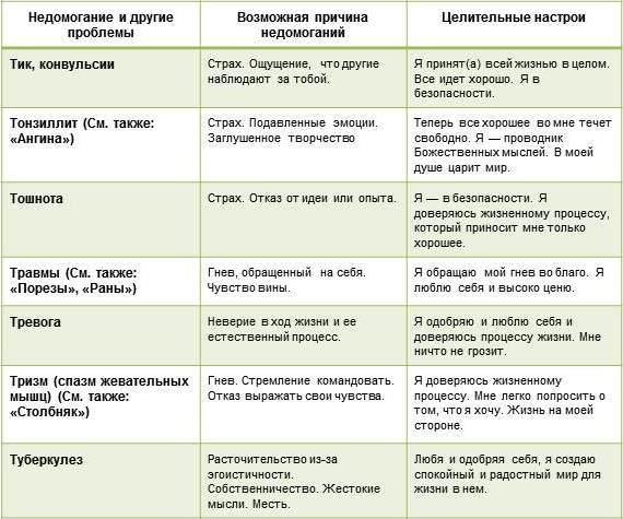 психосоматика заболеваний таблица луизы хей _Т