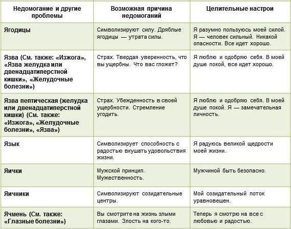 таблица болезней луиза Я