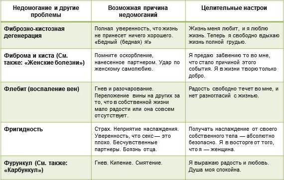 таблица луизы хей болезни Ф
